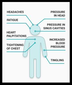 anger symptoms